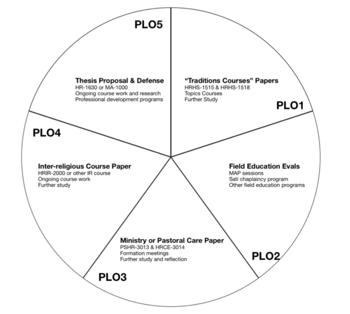 MDiv Program Curriculum Map for Assessment