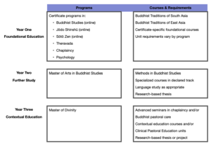 Curriculum Map for the IBS's Stackable Curriculum